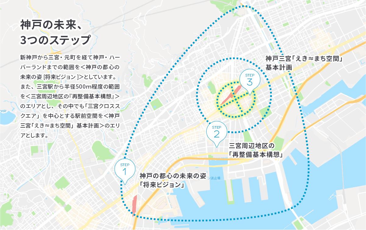 神戸の未来、3つのステップ