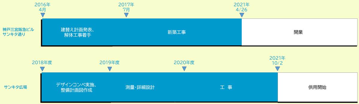 神戸阪急ビル東館 スケジュール