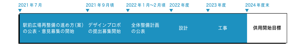 新神戸駅前広場再整備 スケジュール