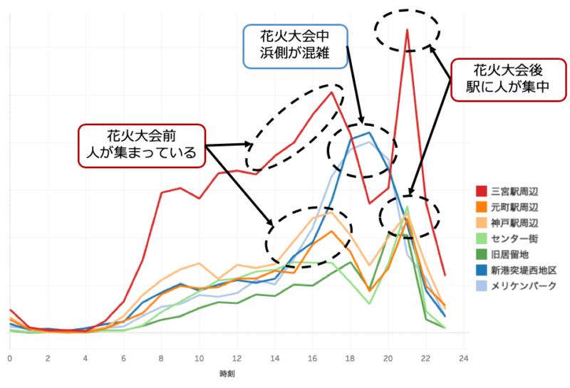 図2) 混雑度:エリア別・時系列(2018年8月4日)