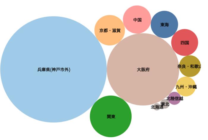 三宮エリア訪問者の出発地傾向推定(2018年7月30日〜8月26日)