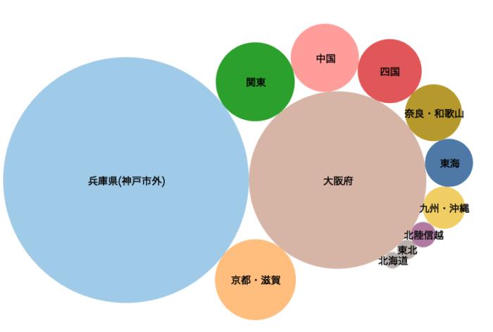 三宮エリア訪問者の出発地傾向推定(2018年8月4日:みなとこうべ海上花火大会)
