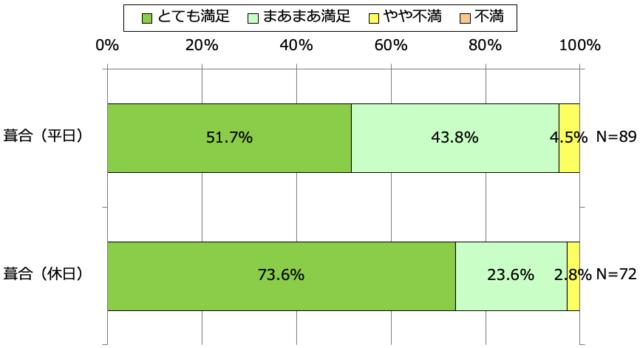 図1)アンケート結果:利用者満足度