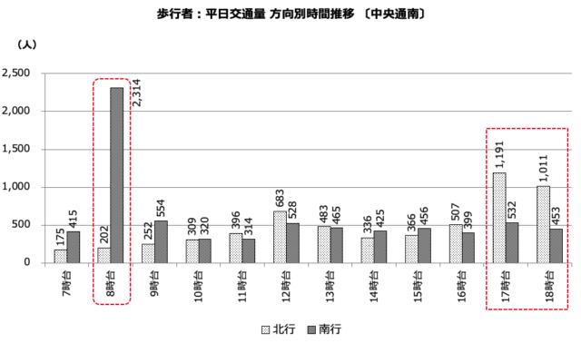 図4)交通量調査(平日)