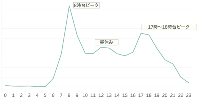図6)ヤフーのビッグデータによるにぎわい推定(平日)