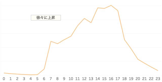 図7)ヤフーのビッグデータによるにぎわい推定(休日)