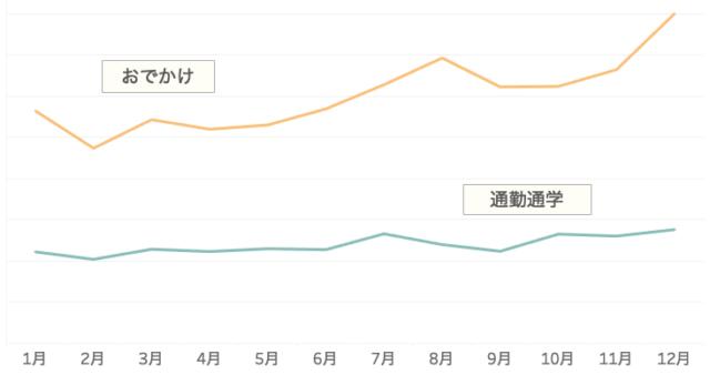 図8)ヤフーのビッグデータ:長期のにぎわい推移